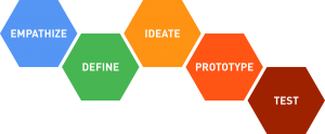 in design thinking methodology