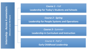 4 courses and one internship graphic timeline